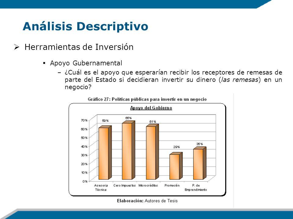 Análisis Descriptivo Herramientas de Inversión Apoyo Gubernamental –¿Cuál es el apoyo que esperarían recibir los receptores de remesas de parte del Es