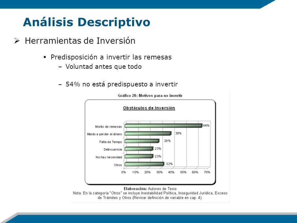 Análisis Descriptivo Herramientas de Inversión Predisposición a invertir las remesas –Voluntad antes que todo –54% no está predispuesto a invertir