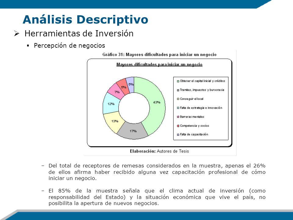 Análisis Descriptivo Herramientas de Inversión Percepción de negocios –Del total de receptores de remesas considerados en la muestra, apenas el 26% de