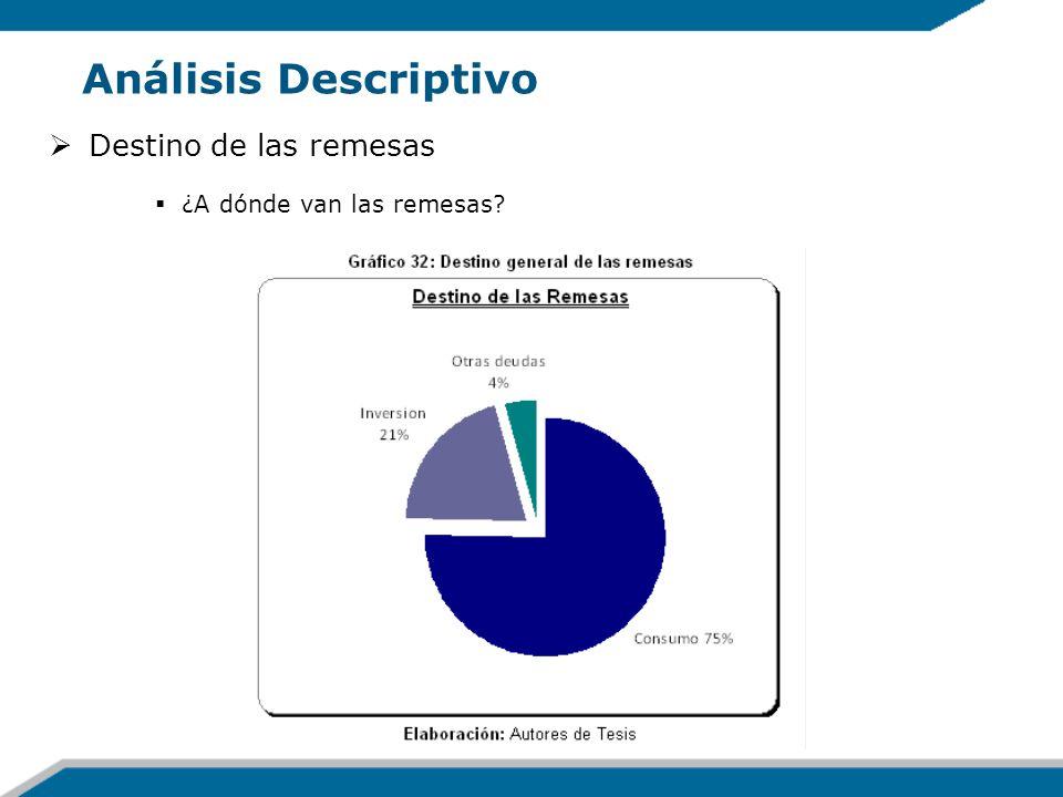 Análisis Descriptivo Destino de las remesas ¿A dónde van las remesas?