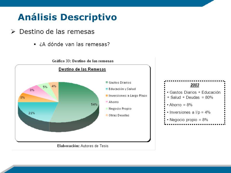 Análisis Descriptivo Destino de las remesas ¿A dónde van las remesas? 2003 Gastos Diarios + Educación + Salud + Deudas = 80% Ahorro = 8% Inversiones a