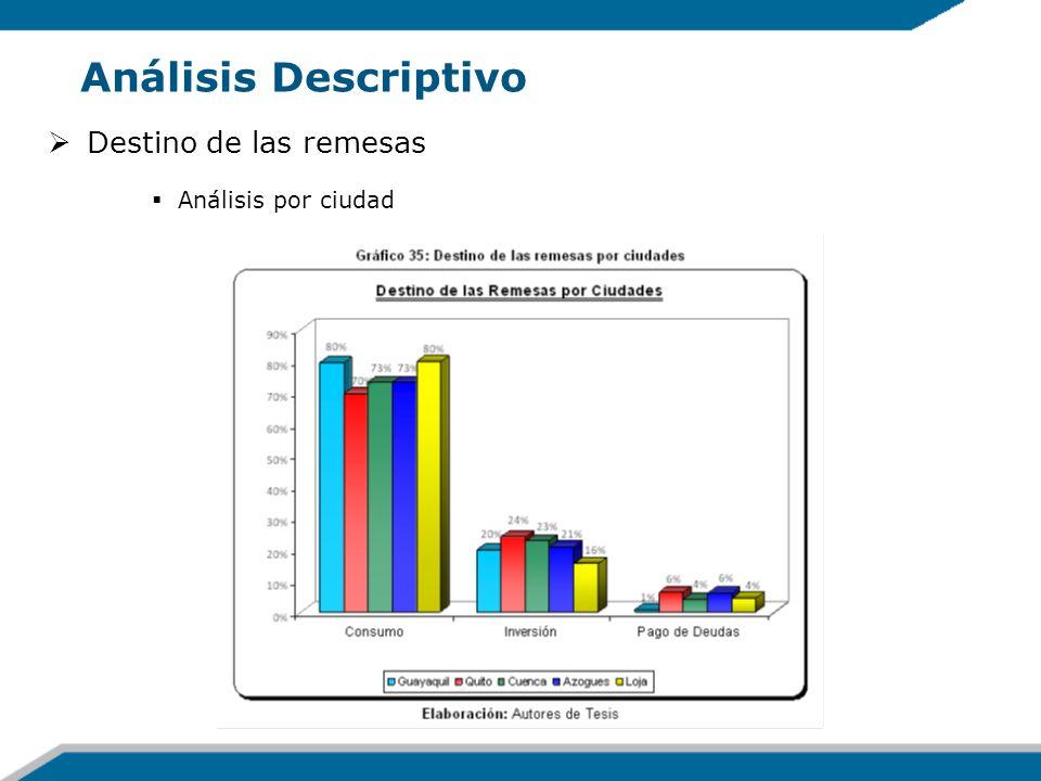 Análisis Descriptivo Destino de las remesas Análisis por ciudad