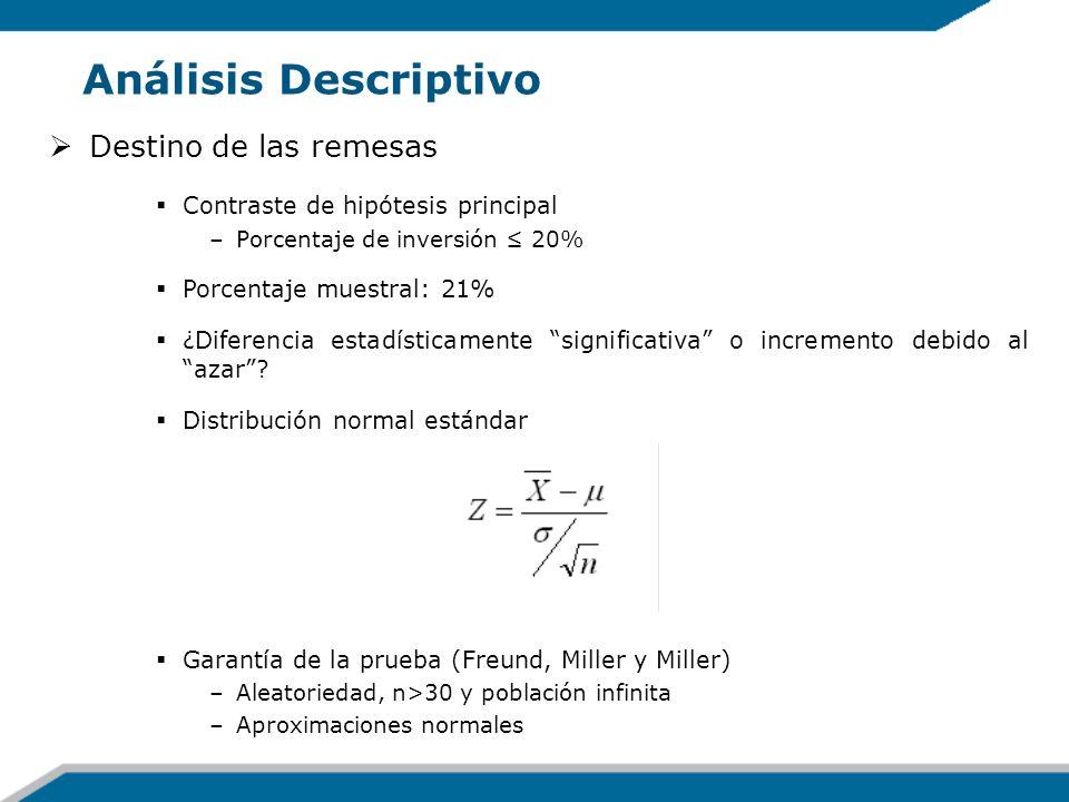 Análisis Descriptivo Destino de las remesas Contraste de hipótesis principal –Porcentaje de inversión 20% Porcentaje muestral: 21% ¿Diferencia estadís