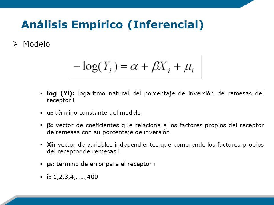 Análisis Empírico (Inferencial) Modelo log (Yi): logaritmo natural del porcentaje de inversión de remesas del receptor i α: término constante del mode
