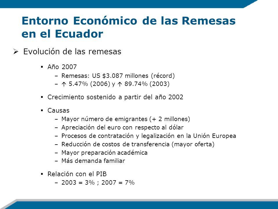 Entorno Económico de las Remesas en el Ecuador Evolución de las remesas Año 2007 –Remesas: US $3.087 millones (récord) – 5.47% (2006) y 89.74% (2003)