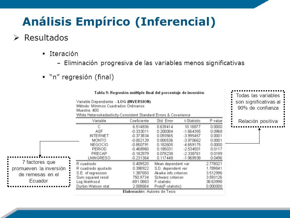 Análisis Empírico (Inferencial) Resultados Iteración –Eliminación progresiva de las variables menos significativas n regresión (final) Todas las varia