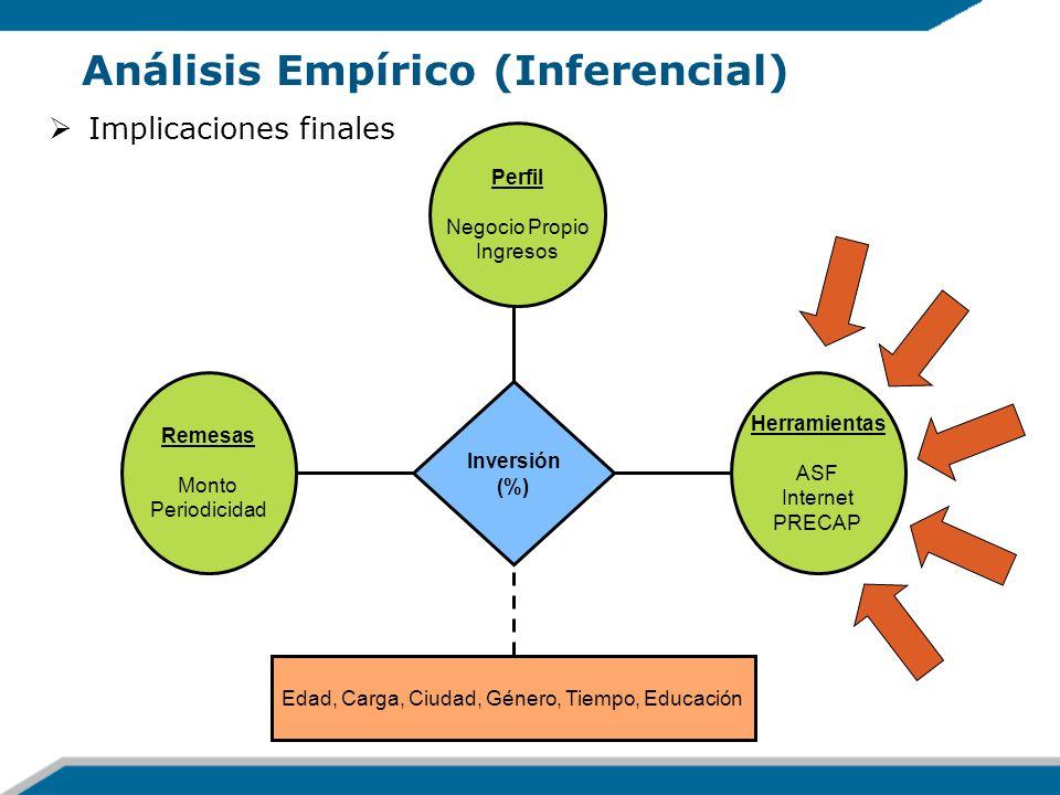Análisis Empírico (Inferencial) Implicaciones finales Inversión (%) Herramientas ASF Internet PRECAP Perfil Negocio Propio Ingresos Remesas Monto Peri