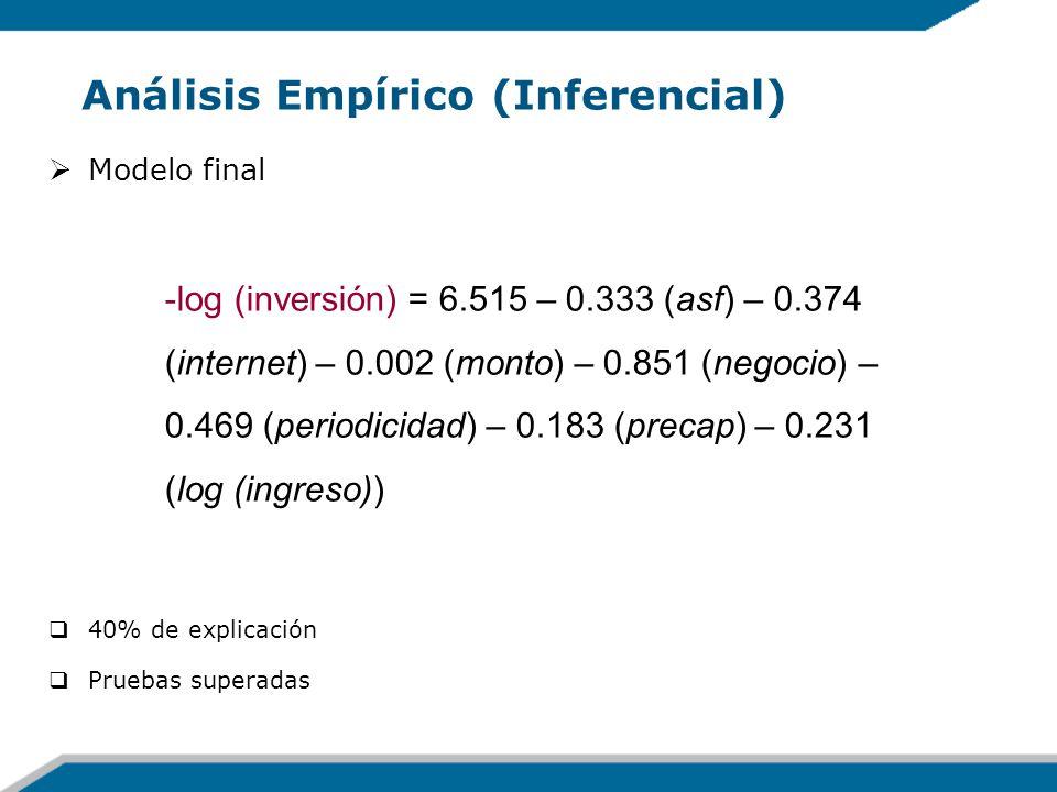 Análisis Empírico (Inferencial) Modelo final 40% de explicación Pruebas superadas -log (inversión) = 6.515 – 0.333 (asf) – 0.374 (internet) – 0.002 (m