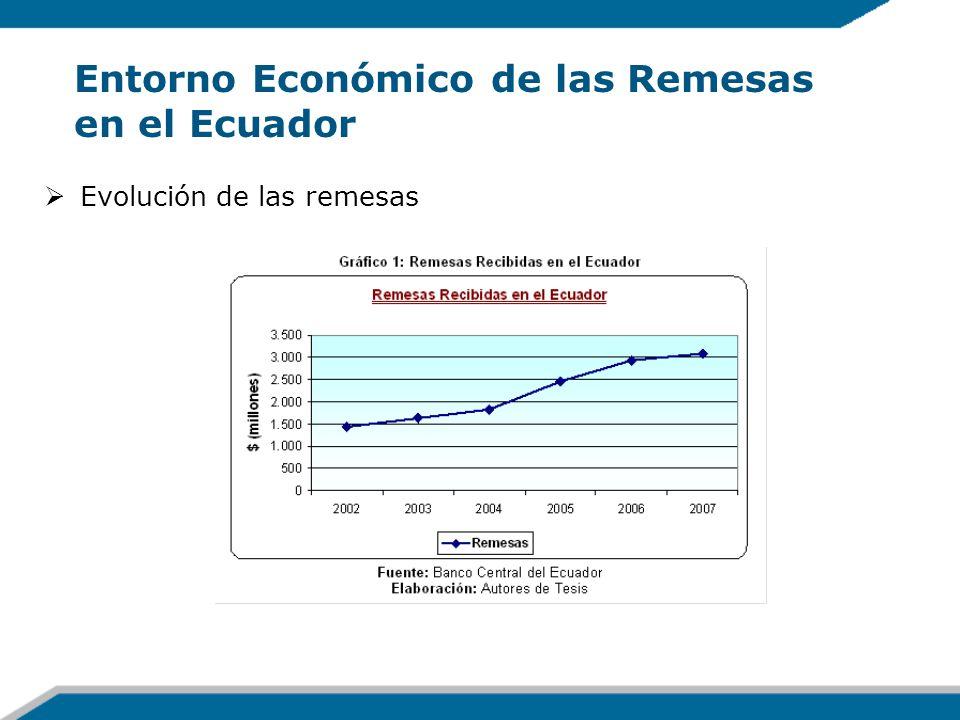 Entorno Económico de las Remesas en el Ecuador Evolución de las remesas