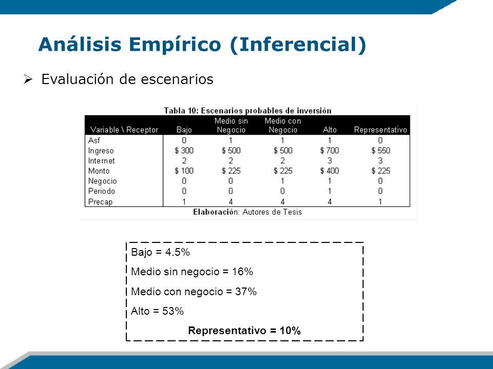 Análisis Empírico (Inferencial) Evaluación de escenarios Bajo = 4.5% Medio sin negocio = 16% Medio con negocio = 37% Alto = 53% Representativo = 10%
