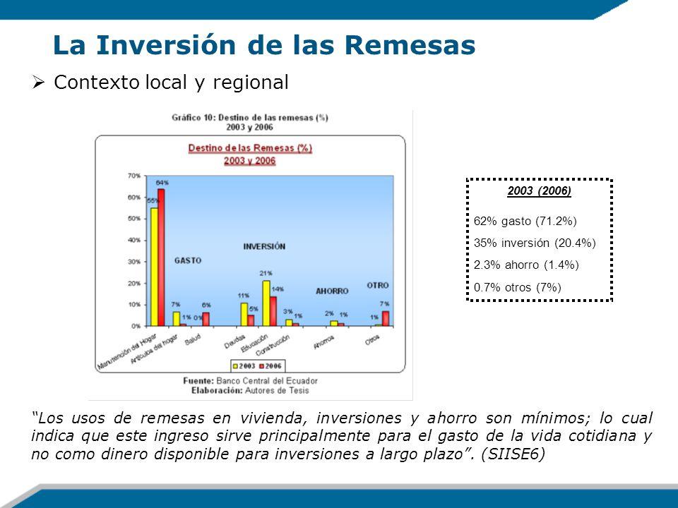 La Inversión de las Remesas Contexto local y regional Los usos de remesas en vivienda, inversiones y ahorro son mínimos; lo cual indica que este ingre