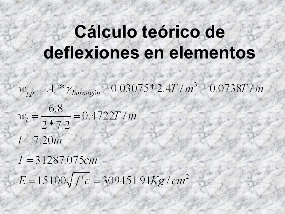 Cálculo teórico de deflexiones en elementos A = Área de la sección, = Coordenada vertical del centroide I = Momento de inercia con respecto al eje X.,