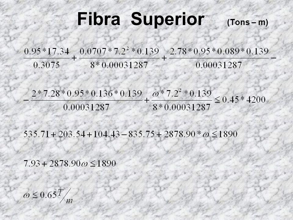 Cálculo de la capacidad de carga de la viga: c) Debido a camber o excentricidades (cables superior e inferiores) d) Debido a sobrecarga e) Límite de e
