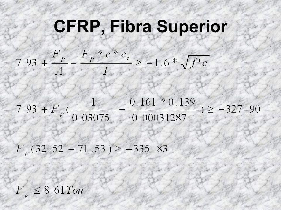 Efecto de la platina CFRP: Actuando la Platina únicamente; su acción es netamente hacia arriba, siendo entonces indispensable verificar que no exceda los esfuerzos máximos