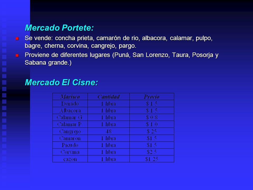 Mercado Portete: Se vende: concha prieta, camarón de rio, albacora, calamar, pulpo, bagre, cherna, corvina, cangrejo, pargo. Se vende: concha prieta,
