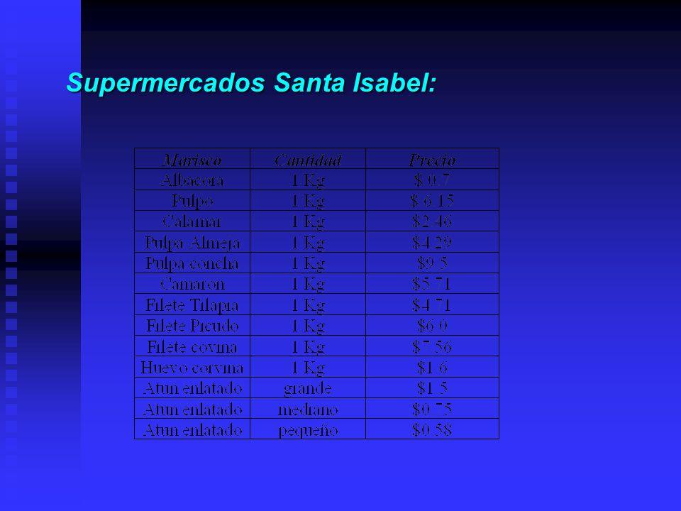 Supermercados Santa Isabel: Supermercados Santa Isabel: