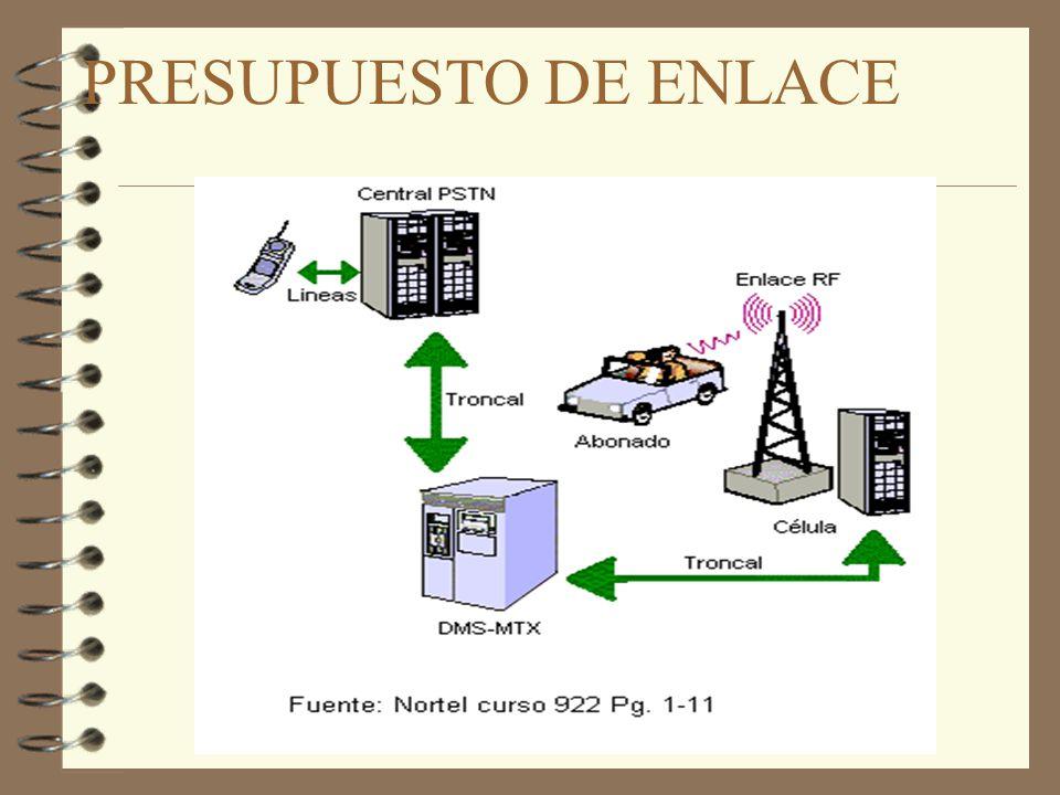 POTENCIA Potencia = S ms - Margen de intrface del receptor - L conector, varios - Línea de transmisión - G antena - Adb - - Margen desvanecimiento - L