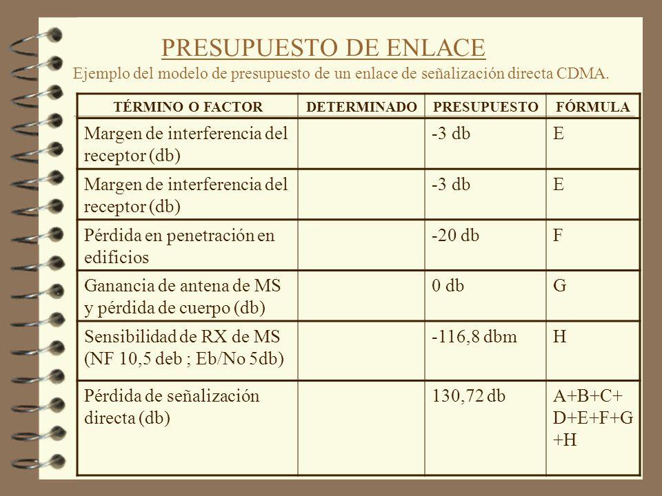 PRESUPUESTO DE ENLACE Ejemplo del modelo de presupuesto de un enlace de señalización directa CDMA. TÉRMINO O FACTORDETERMINA DO PRESUPUEST O FÓRMUL A