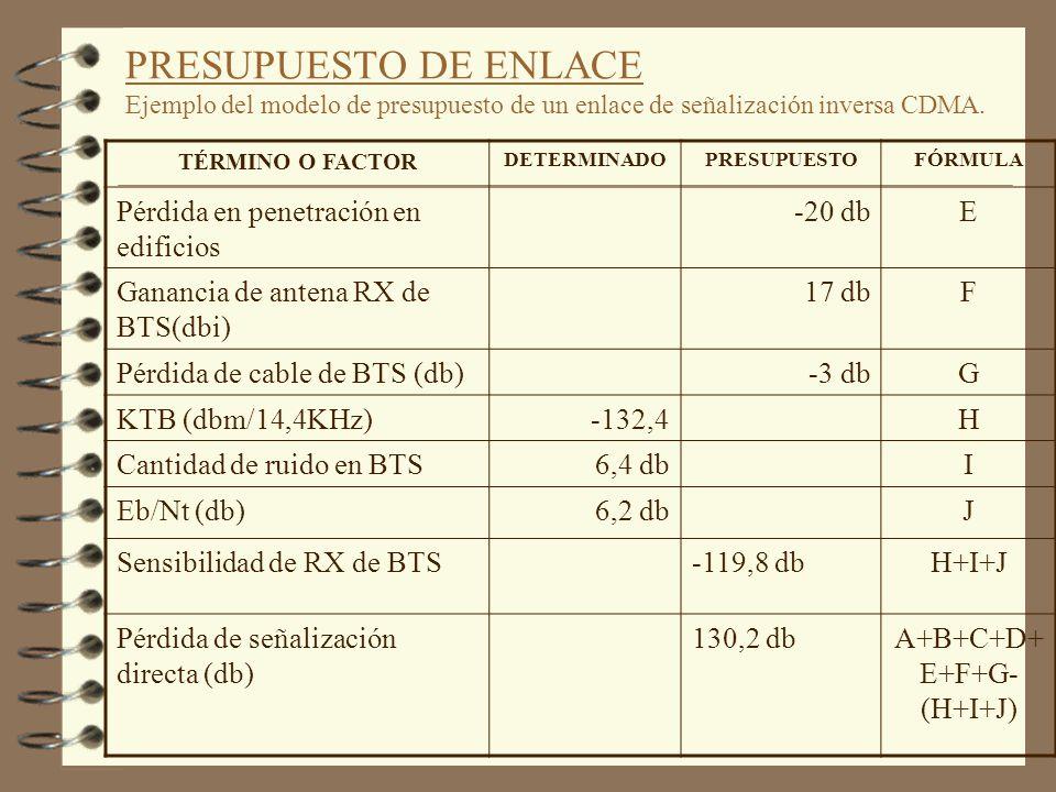 PRESUPUESTO DE ENLACE Ejemplo del modelo de presupuesto de un enlace de señalización inversa CDMA. TÉRMINO O FACTOR DETERMINADOPRESUPUESTO FÓRMUL A Po
