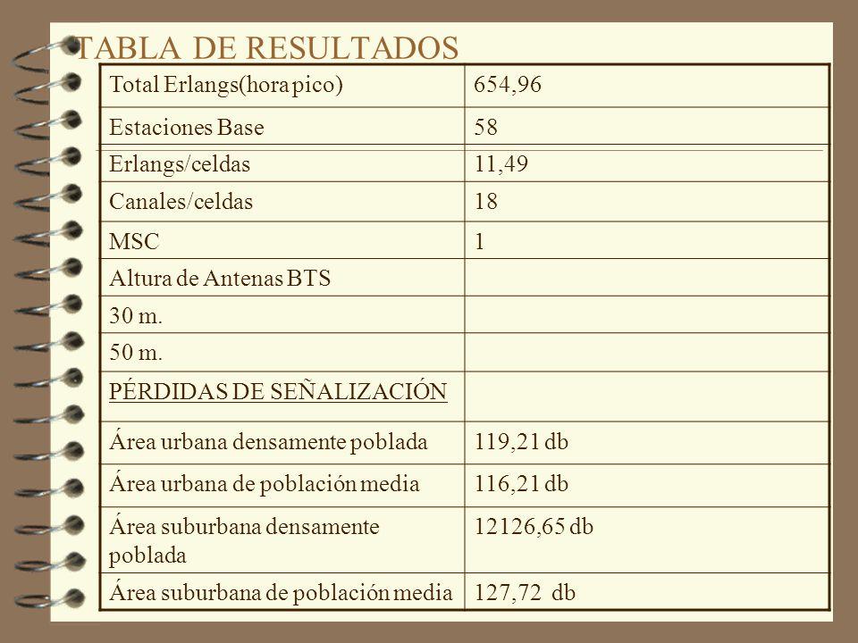 TABLA DE RESULTADOS CiudadGuayaquil Area105 Km. Penetreción7,9% (incluido clientes con tarjetas prepago) Abonados172.206 Duración de llamada150 seg. T