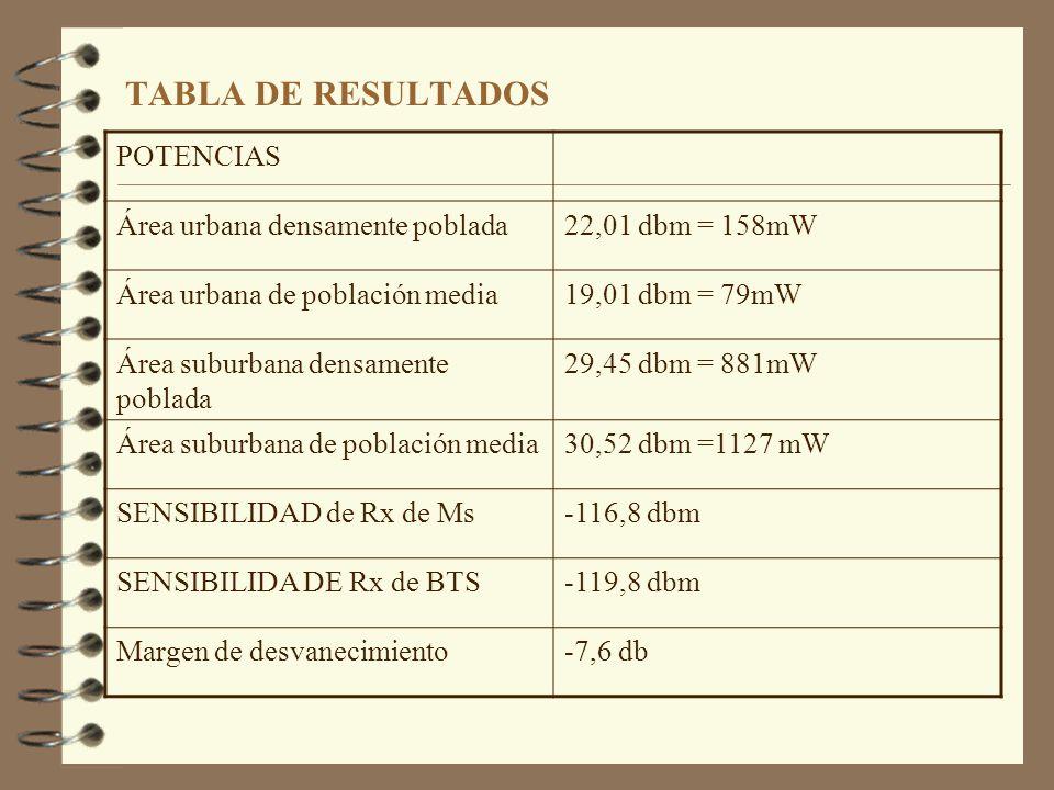 TABLA DE RESULTADOS Total Erlangs(hora pico)654,96 Estaciones Base58 Erlangs/celdas11,49 Canales/celdas18 MSC1 Altura de Antenas BTS 30 m. 50 m. PÉRDI