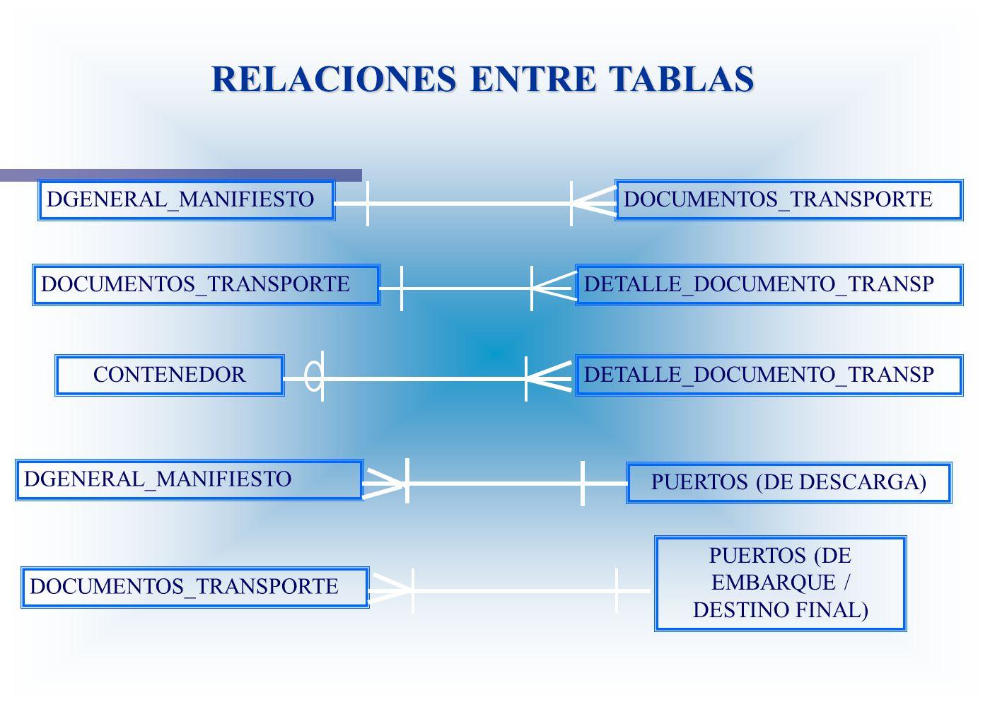 RELACIONES ENTRE TABLAS DGENERAL_MANIFIESTODOCUMENTOS_TRANSPORTE DETALLE_DOCUMENTO_TRANSP CONTENEDOR DOCUMENTOS_TRANSPORTE DGENERAL_MANIFIESTO PUERTOS