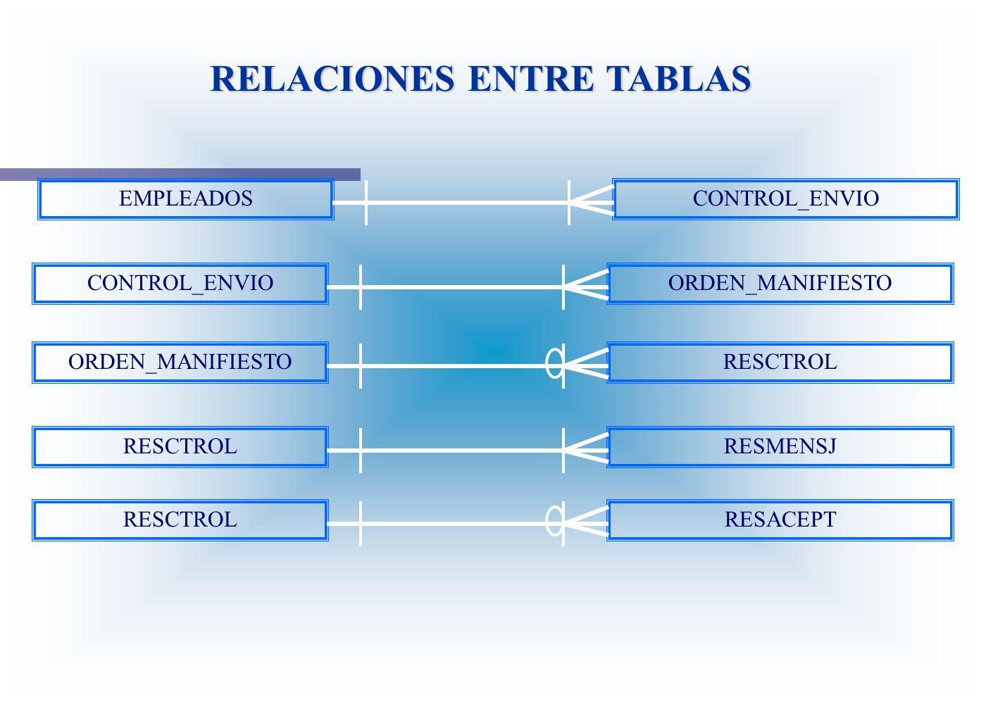 RELACIONES ENTRE TABLAS EMPLEADOSCONTROL_ENVIO ORDEN_MANIFIESTO RESCTROL RESMENSJ RESCTROLRESACEPT