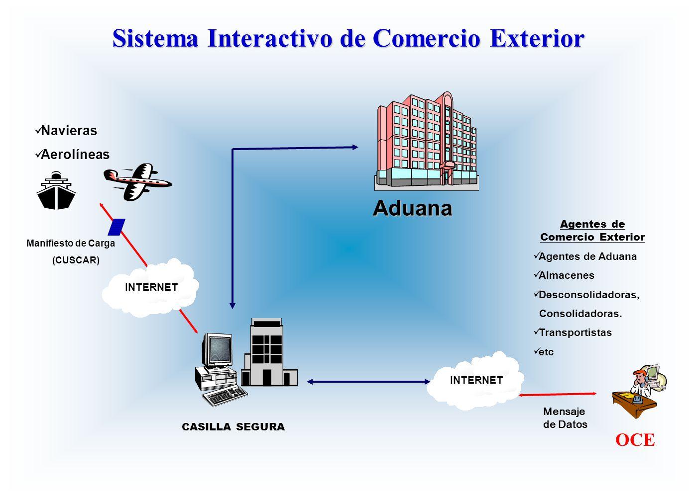 Manifiesto de Carga (CUSCAR) Aduana INTERNET Agentes de Comercio Exterior Agentes de Aduana Almacenes Desconsolidadoras, Consolidadoras. Transportista