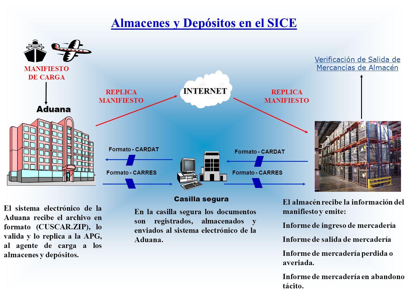 Aduana Casilla segura Almacenes y Depósitos en el SICE En la casilla segura los documentos son registrados, almacenados y enviados al sistema electrón