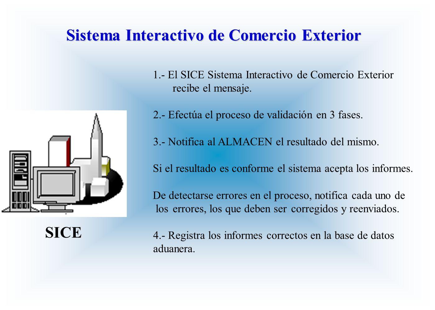 1.- El SICE Sistema Interactivo de Comercio Exterior recibe el mensaje. 2.- Efectúa el proceso de validación en 3 fases. 3.- Notifica al ALMACEN el re