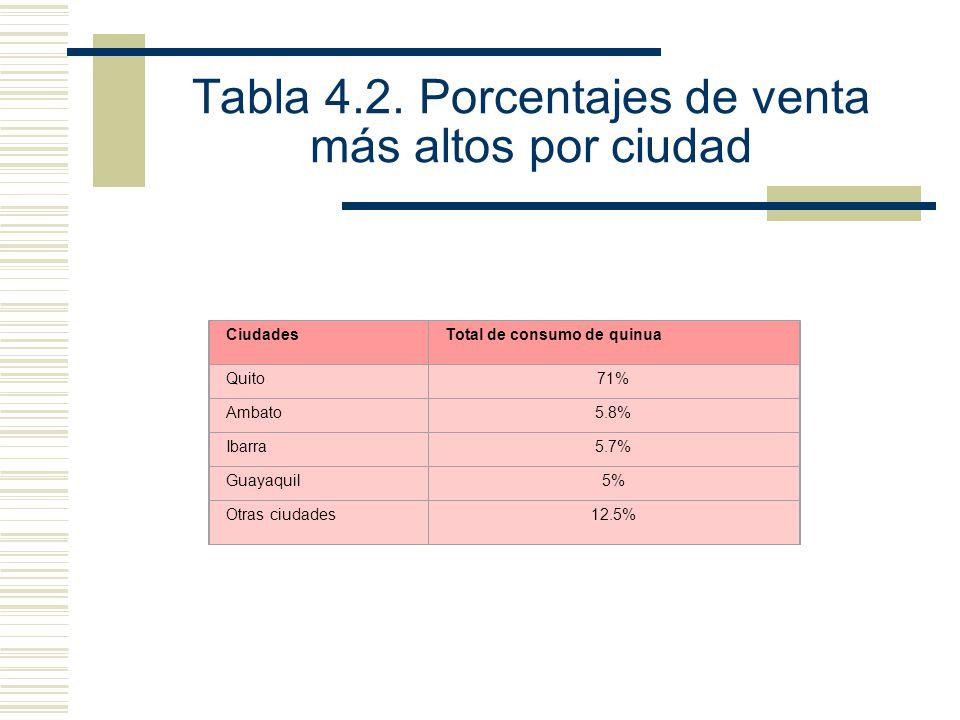 Tabla 4.2. Porcentajes de venta más altos por ciudad CiudadesTotal de consumo de quinua Quito71% Ambato5.8% Ibarra5.7% Guayaquil5% Otras ciudades12.5%