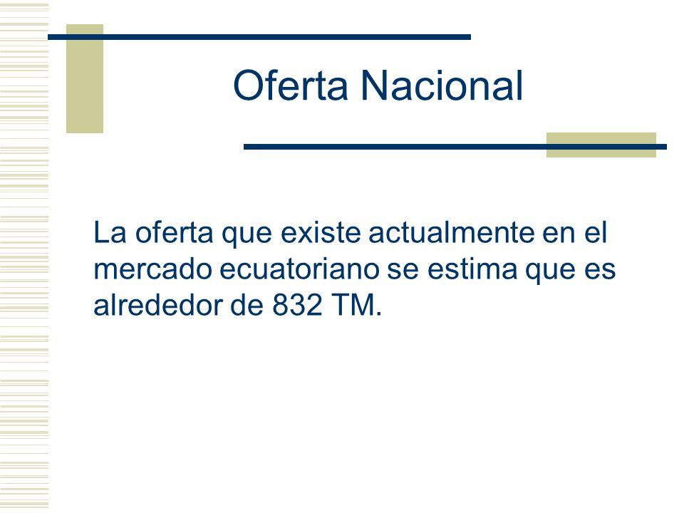 Oferta Nacional La oferta que existe actualmente en el mercado ecuatoriano se estima que es alrededor de 832 TM.