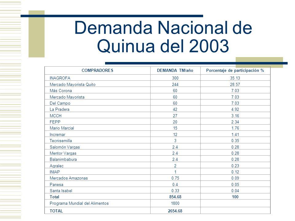 Demanda Nacional de Quinua del 2003 COMPRADORESDEMANDA TM/añoPorcentaje de participación % INAGROFA30035.13 Mercado Mayorista Quito24428.57 Más Corona