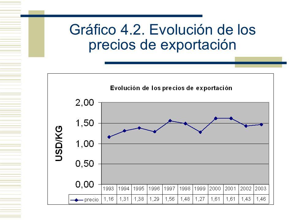 Gráfico 4.2. Evolución de los precios de exportación