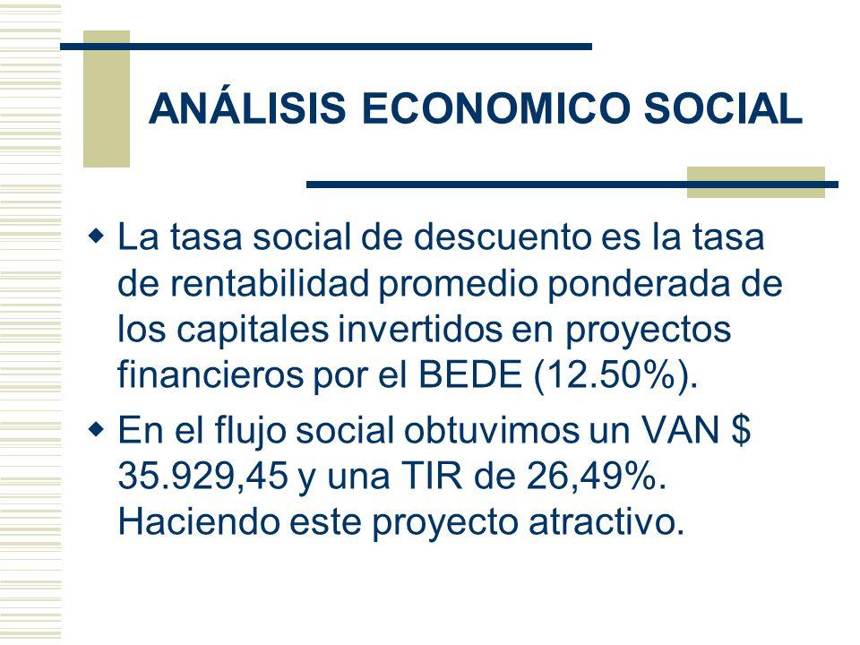 ANÁLISIS ECONOMICO SOCIAL La tasa social de descuento es la tasa de rentabilidad promedio ponderada de los capitales invertidos en proyectos financier