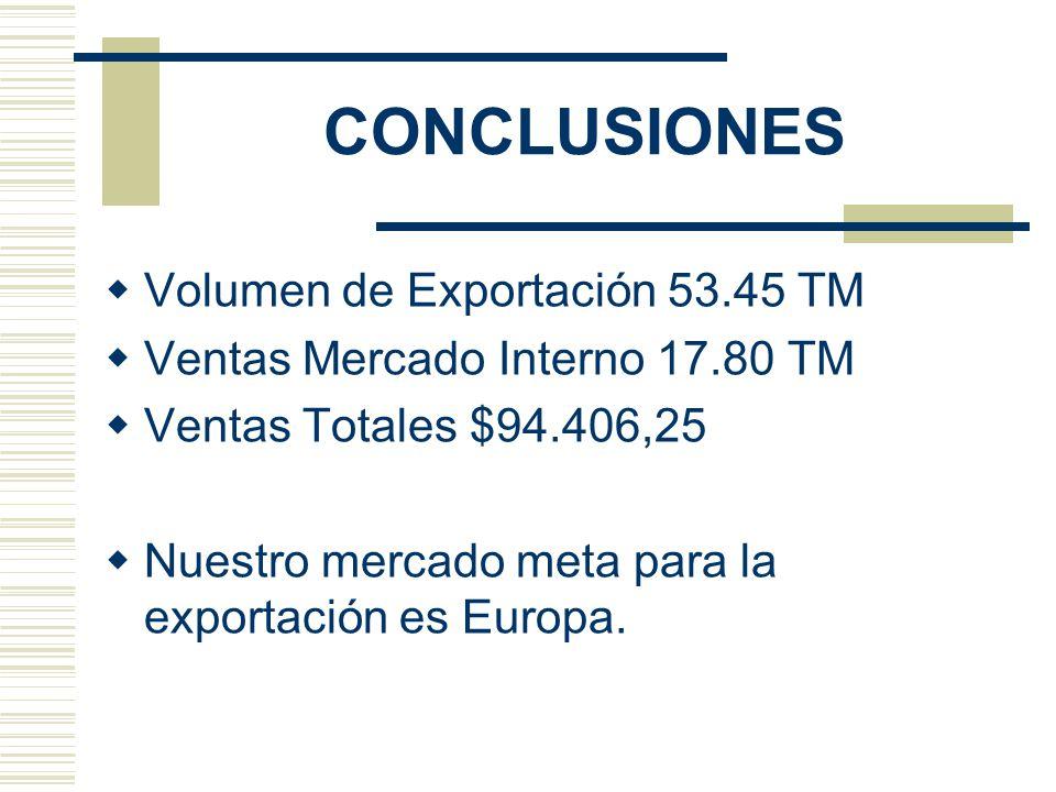 CONCLUSIONES Volumen de Exportación 53.45 TM Ventas Mercado Interno 17.80 TM Ventas Totales $94.406,25 Nuestro mercado meta para la exportación es Eur