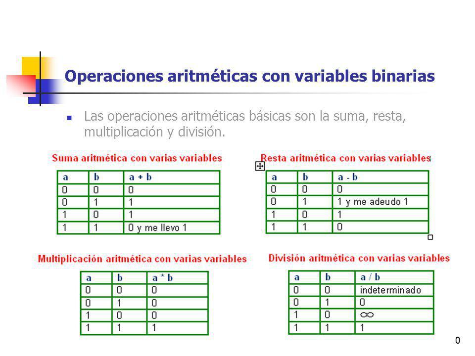 20 Operaciones aritméticas con variables binarias Las operaciones aritméticas básicas son la suma, resta, multiplicación y división.