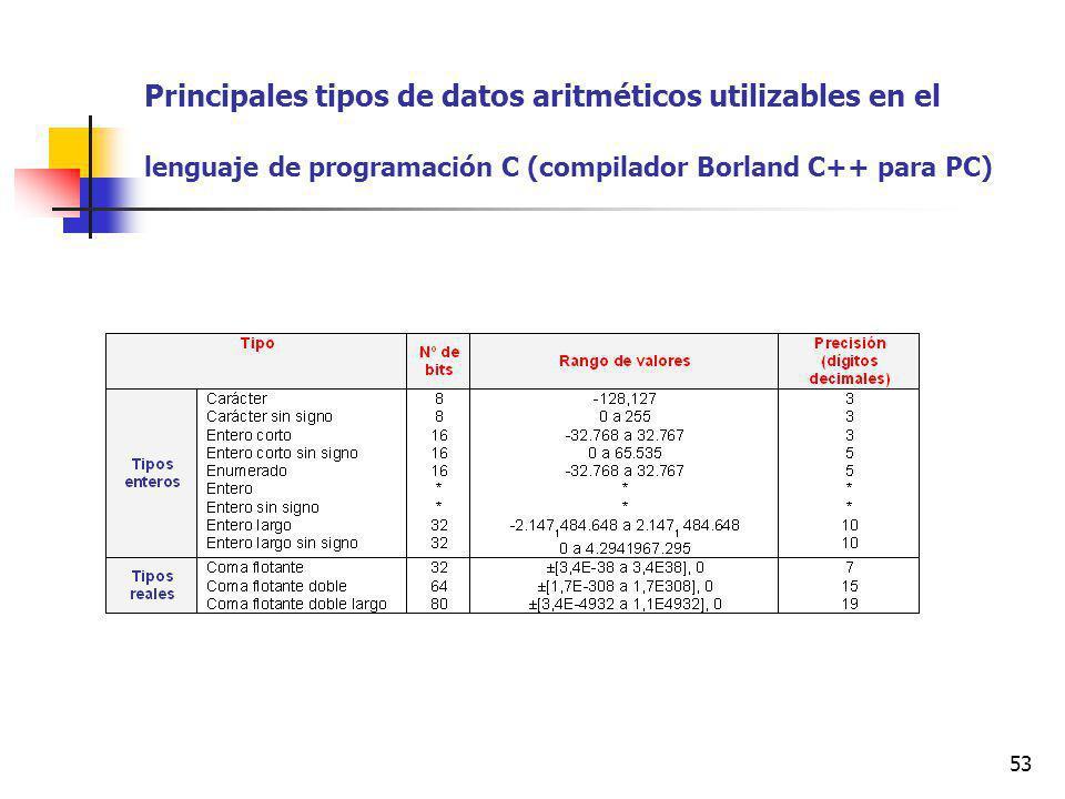 53 Principales tipos de datos aritméticos utilizables en el lenguaje de programación C (compilador Borland C++ para PC)