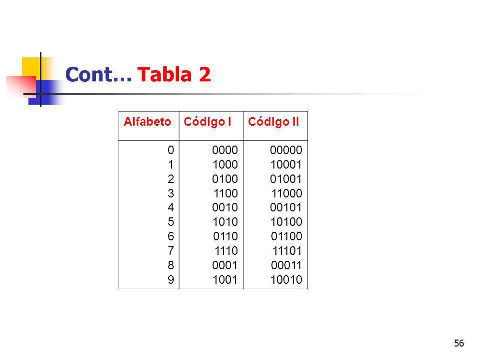 56 Cont… Tabla 2 AlfabetoCódigo ICódigo II 01234567890123456789 0000 1000 0100 1100 0010 1010 0110 1110 0001 1001 00000 10001 01001 11000 00101 10100 01100 11101 00011 10010