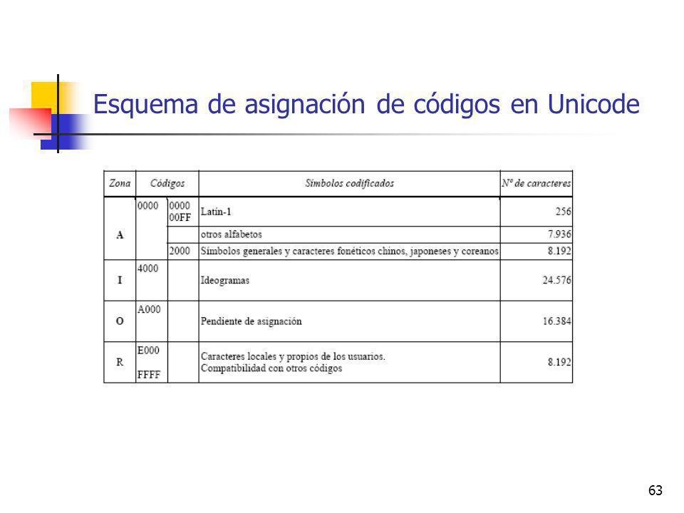 63 Esquema de asignación de códigos en Unicode