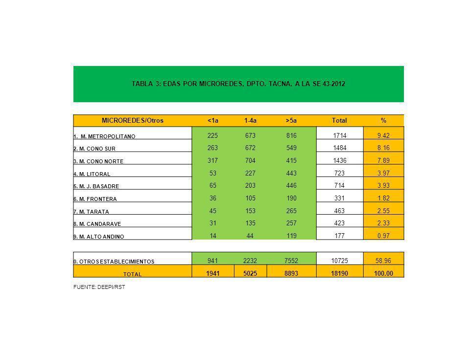 TABLA 3: EDAS POR MICROREDES, DPTO. TACNA, A LA SE 43-2012 MICROREDES/Otros<1a1-4a>5aTotal% 1.