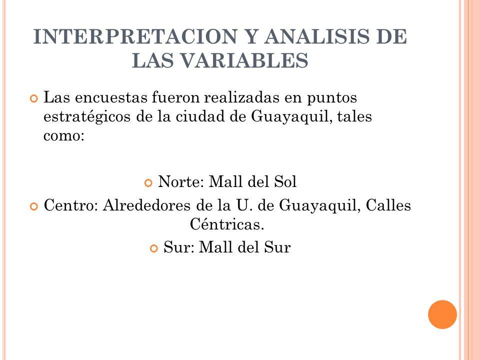 INTERPRETACION Y ANALISIS DE LAS VARIABLES Las encuestas fueron realizadas en puntos estratégicos de la ciudad de Guayaquil, tales como: Norte: Mall d