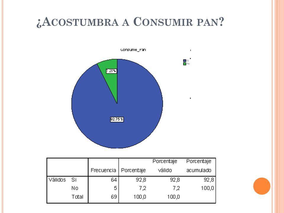 ¿A COSTUMBRA A C ONSUMIR PAN ?
