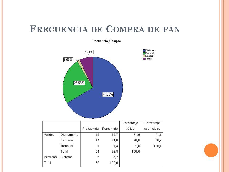 F RECUENCIA DE C OMPRA DE PAN