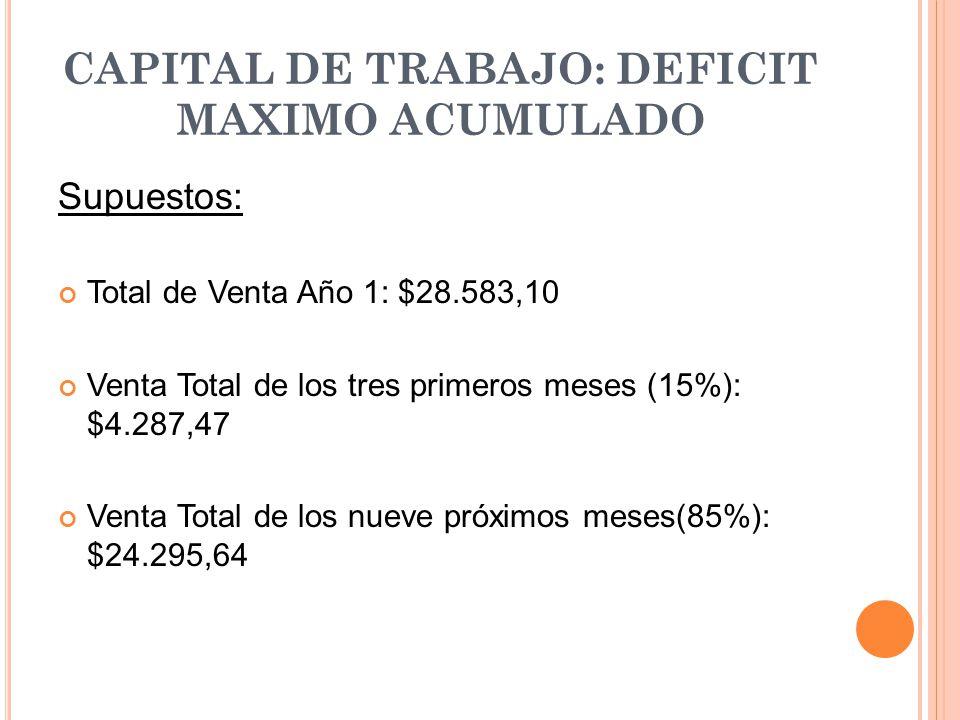 CAPITAL DE TRABAJO: DEFICIT MAXIMO ACUMULADO Supuestos: Total de Venta Año 1: $28.583,10 Venta Total de los tres primeros meses (15%): $4.287,47 Venta
