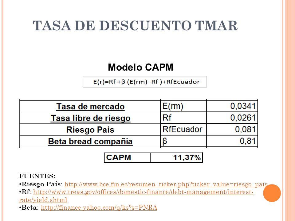 TASA DE DESCUENTO TMAR FUENTES: Riesgo País : http://www.bce.fin.ec/resumen_ticker.php?ticker_value=riesgo_paishttp://www.bce.fin.ec/resumen_ticker.ph
