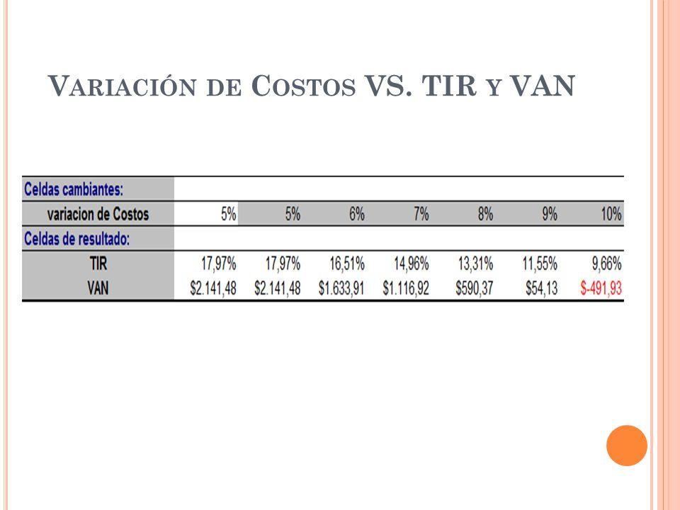 V ARIACIÓN DE C OSTOS VS. TIR Y VAN