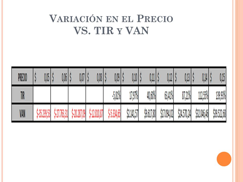 V ARIACIÓN EN EL P RECIO VS. TIR Y VAN