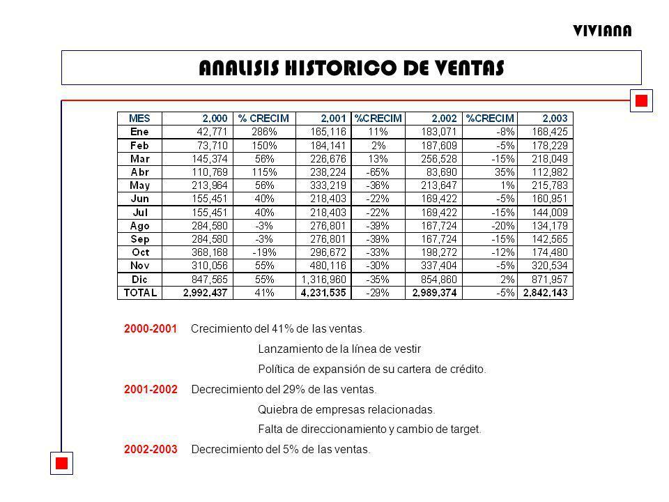 ANALISIS HISTORICO DE VENTAS 2000-2001Crecimiento del 41% de las ventas. Lanzamiento de la línea de vestir Política de expansión de su cartera de créd