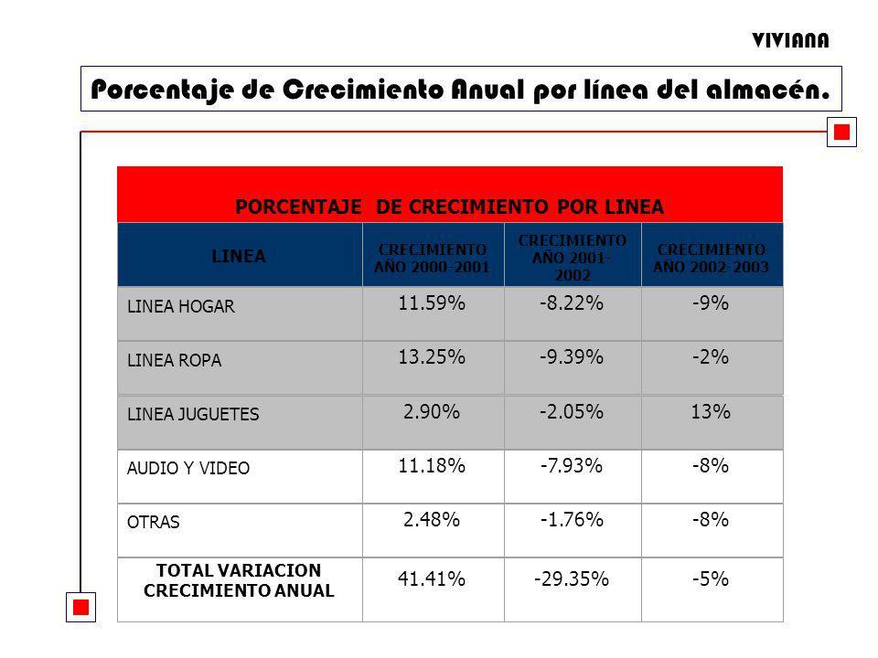 Porcentaje de Crecimiento Anual por línea del almacén. PORCENTAJE DE CRECIMIENTO POR LINEA LINEA CRECIMIENTO AÑO 2000-2001 CRECIMIENTO AÑO 2001- 2002